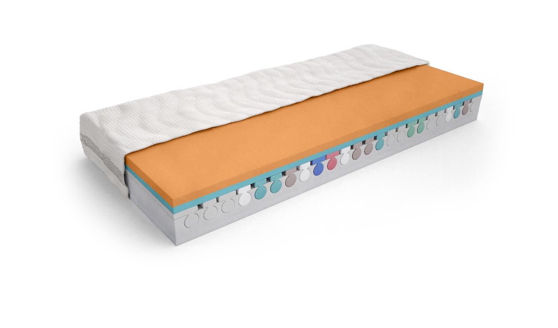 Das Bild zeigt den Querschnitt einer orthopädischen Matratze der Serie Premium